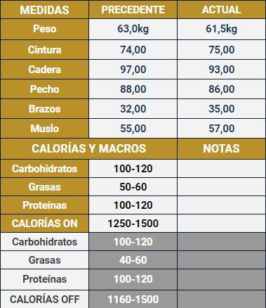 macros calorías